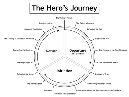 the odyssey hero s journey Melissa burridge professor sexton engl 580 21 july 2017 the odyssey and the hero's journey the odyssey is a perfect example of joseph campbell's hero's journey, though some of the elements.
